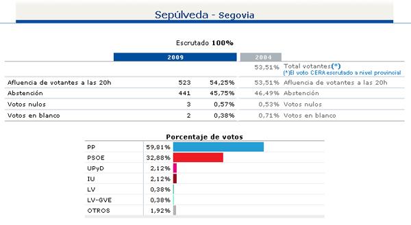 Resultado de las elecciones europeas en sep lveda for Resultados electorales mir