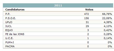 Resultado de las elecciones generales 2011 en sep lveda for Resultados electorales mir